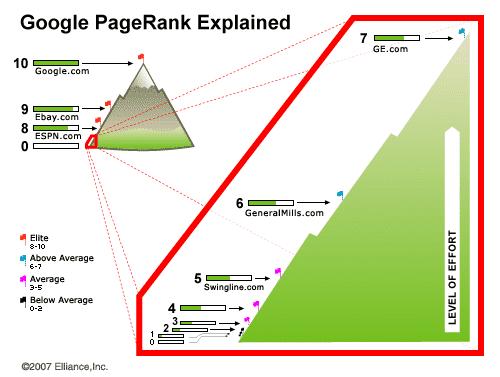 google, pagerank, thứ hạng từ khóa, seo, keyword, từ khóa